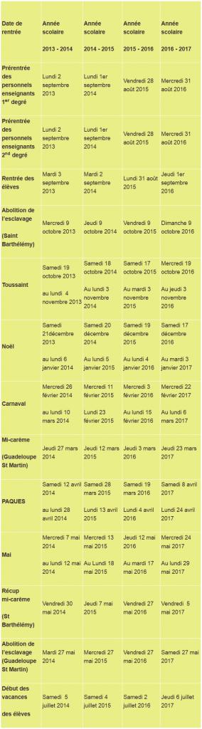 Dates des vacances scolaires pour la Guadeloupe jusqu'en 2017